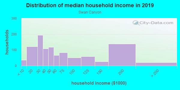 Household income distribution in 2013 in Swan Canyon in San Diego neighborhood in CA