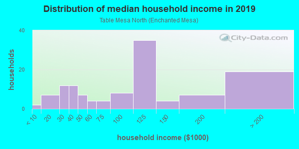 Household income distribution in 2013 in Table Mesa North in Boulder neighborhood in CO