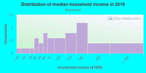 Household income distribution in 2013 in Tanglewood in Dallas neighborhood in TX