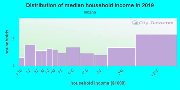 Household income distribution in 2013 in Tarzana in Tarzana neighborhood in CA