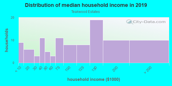 Household income distribution in 2013 in Teakwood Estates in Plano neighborhood in TX