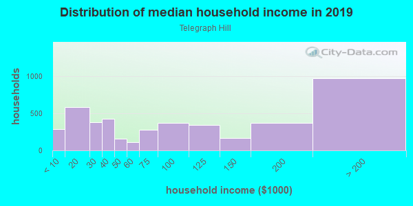Household income distribution in 2013 in Telegraph Hill in San Francisco neighborhood in CA