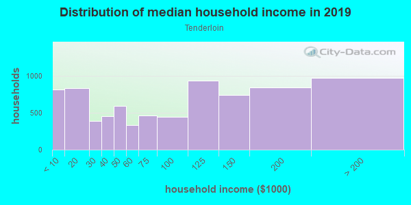 Household income distribution in 2013 in Tenderloin in San Francisco neighborhood in CA
