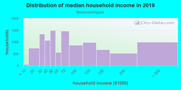 Household income distribution in 2013 in Tennyson/Alquire in Hayward neighborhood in CA