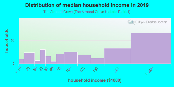 Household income distribution in 2013 in The Almond Grove in Los Gatos neighborhood in CA