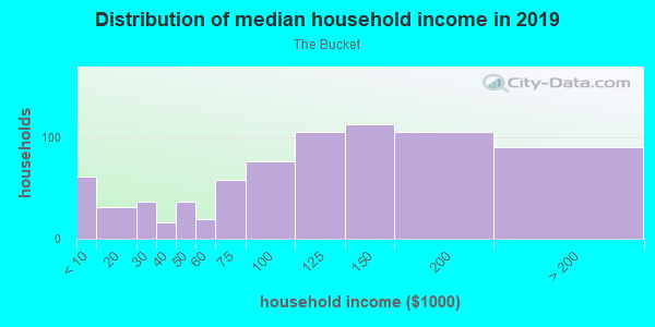 Household income distribution in 2013 in The Bucket in Portland neighborhood in OR