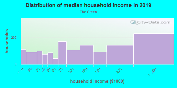 Household income distribution in 2013 in The Green in Norwalk neighborhood in CT