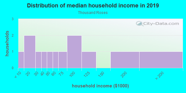 Household income distribution in 2013 in Thousand Roses in Lake Wales neighborhood in FL