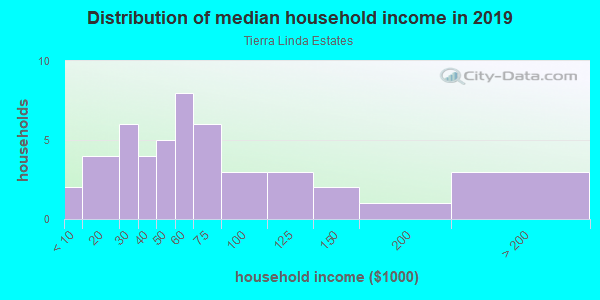 Household income distribution in 2013 in Tierra Linda Estates in Vero Beach neighborhood in FL