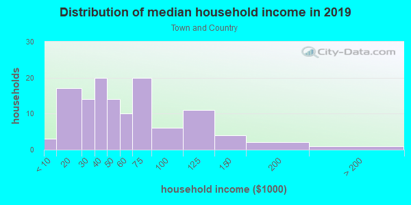 Household income distribution in 2013 in Town and Country in Santa Fe neighborhood in NM