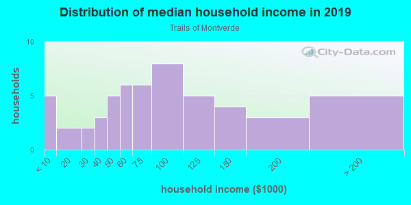 Household income distribution in 2013 in Trails of Montverde in Montverde neighborhood in FL
