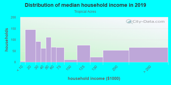 Household income distribution in 2013 in Tropical Acres in Riverview neighborhood in FL