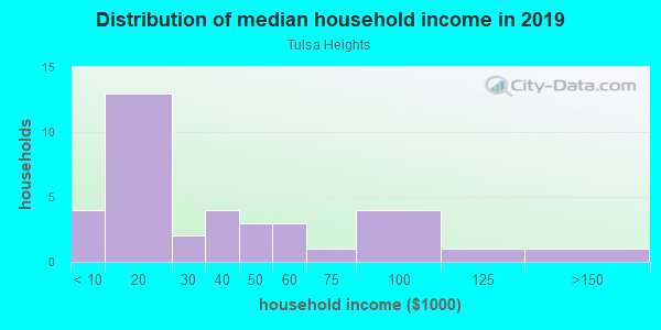 Household income distribution in 2013 in Tulsa Heights in Tampa neighborhood in FL