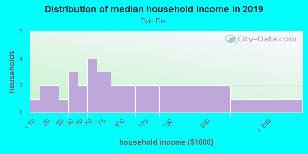Household income distribution in 2013 in Twin Firs in Vancouver neighborhood in WA