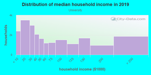Household income distribution in 2013 in University in Minneapolis neighborhood in MN