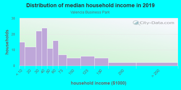 Household income distribution in 2013 in Valencia Business Park in San Diego neighborhood in CA