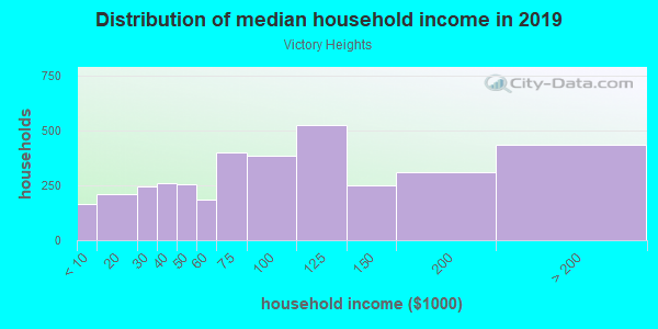 Household income distribution in 2013 in Victory Heights in Seattle neighborhood in WA