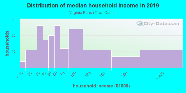 Average Household Income In Virginia Beach