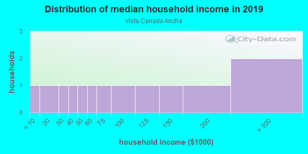 Household income distribution in 2013 in Vista Canada Ancha in Santa Fe neighborhood in NM