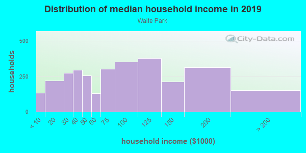 Household income distribution in 2013 in Waite Park in Minneapolis neighborhood in MN