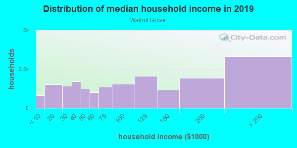 Household income distribution in 2013 in Walnut Grove in Memphis neighborhood in TN