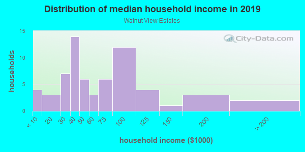 Household income distribution in 2013 in Walnut View Estates in Fayetteville neighborhood in AR