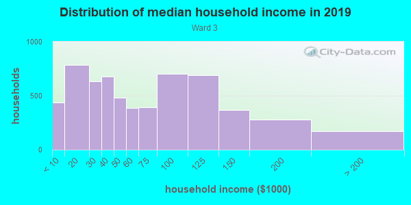 Household income distribution in 2013 in Ward 3 in East Orange neighborhood in NJ