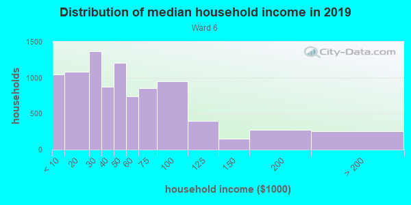 Household income distribution in 2013 in Ward 6 in Little Rock neighborhood in AR