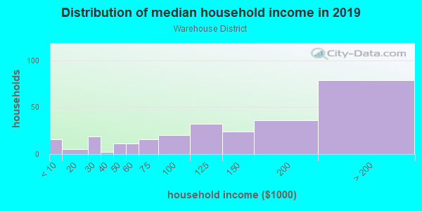 Household income distribution in 2013 in Warehouse District in Austin neighborhood in TX