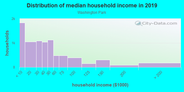 Household income distribution in 2013 in Washington Park in Chicago neighborhood in IL