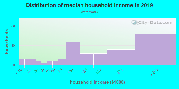 Household income distribution in 2013 in Watermark in El Dorado Hills neighborhood in CA