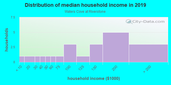 Household income distribution in 2013 in Waters Cove at Riverstone in Missouri City neighborhood in TX