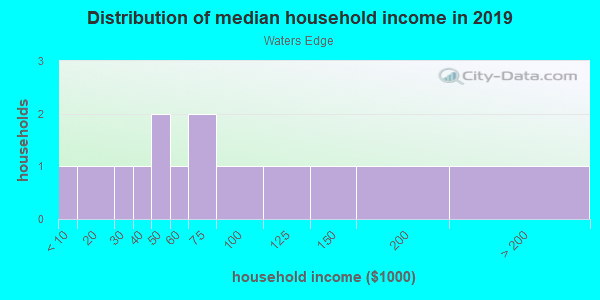 Household income distribution in 2013 in Waters Edge in New Port Richey neighborhood in FL