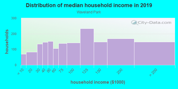 Household income distribution in 2013 in Waveland Park in Des Moines neighborhood in IA