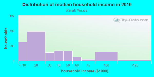 Household income distribution in 2013 in Waverly Terrace in Columbus neighborhood in GA