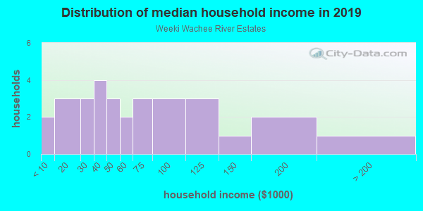 Household income distribution in 2013 in Weeki Wachee River Estates in Spring Hill neighborhood in FL