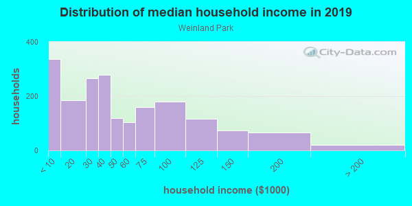 Household income distribution in 2013 in Weinland Park in Columbus neighborhood in OH