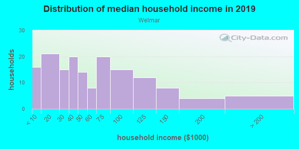 Household income distribution in 2013 in Welmar in Fayetteville neighborhood in NC