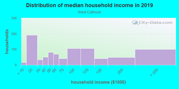 Household income distribution in 2013 in West Calhoun in Minneapolis neighborhood in MN