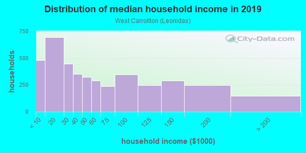 Household income distribution in 2013 in West Carrollton in New Orleans neighborhood in LA