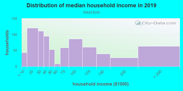 Household income distribution in 2013 in West End in Austin neighborhood in TX