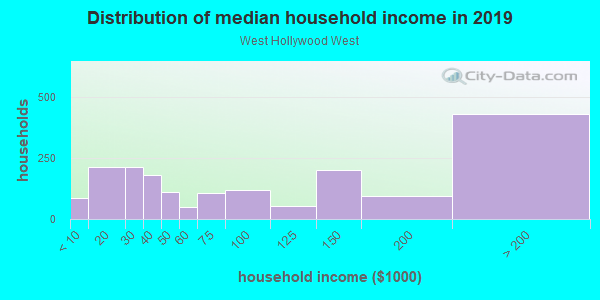 Household income distribution in 2013 in West Hollywood West in Los Angeles neighborhood in CA