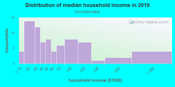 Household income distribution in 2013 in West Manhattan in Santa Fe neighborhood in NM