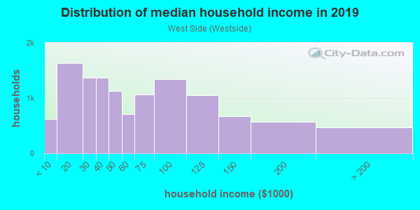 Household income distribution in 2013 in West Side in Manchester neighborhood in NH