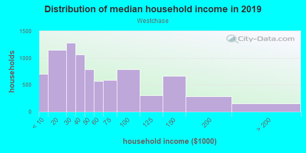 Household income distribution in 2013 in Westchase in Houston neighborhood in TX