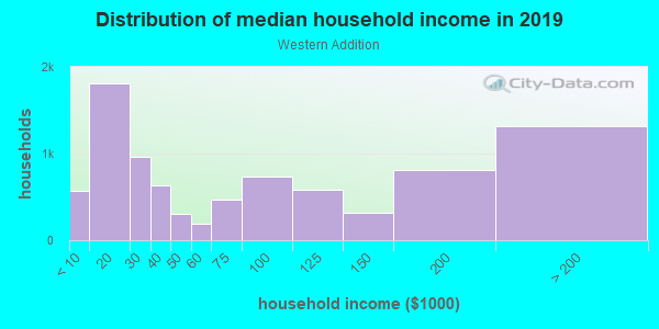 Household income distribution in 2013 in Western Addition in San Francisco neighborhood in CA