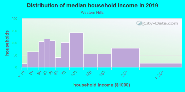 Household income distribution in 2013 in Western Hills in Kansas City neighborhood in MO