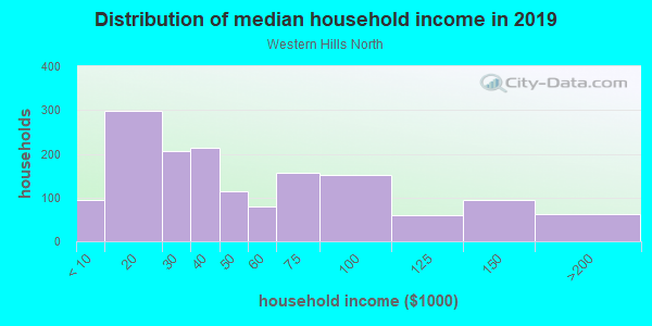 Household income distribution in 2013 in Western Hills North in Fort Worth neighborhood in TX