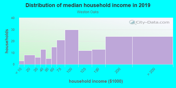 Household income distribution in 2013 in Weston Oaks in Cary neighborhood in NC