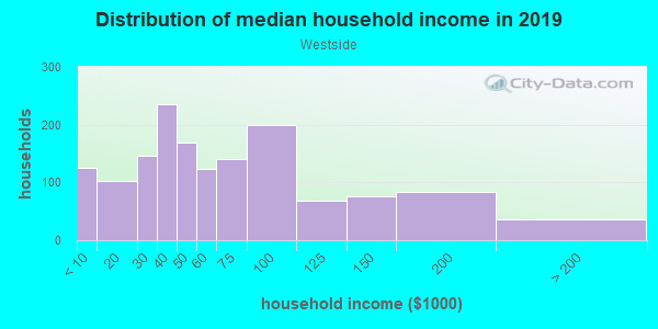 Household income distribution in 2013 in Westside in Colorado Springs neighborhood in CO